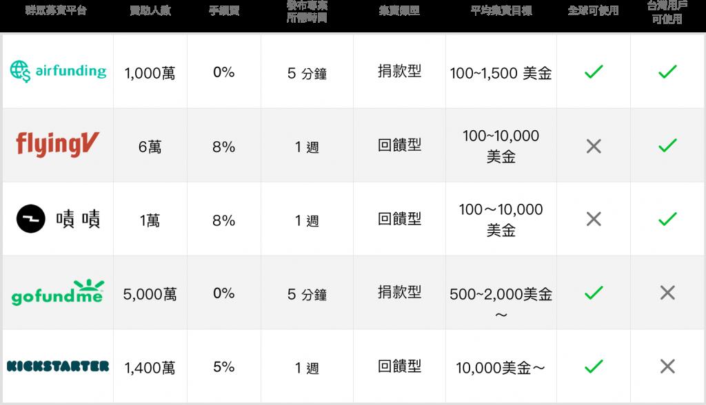 亞洲群眾募資集資平台比較