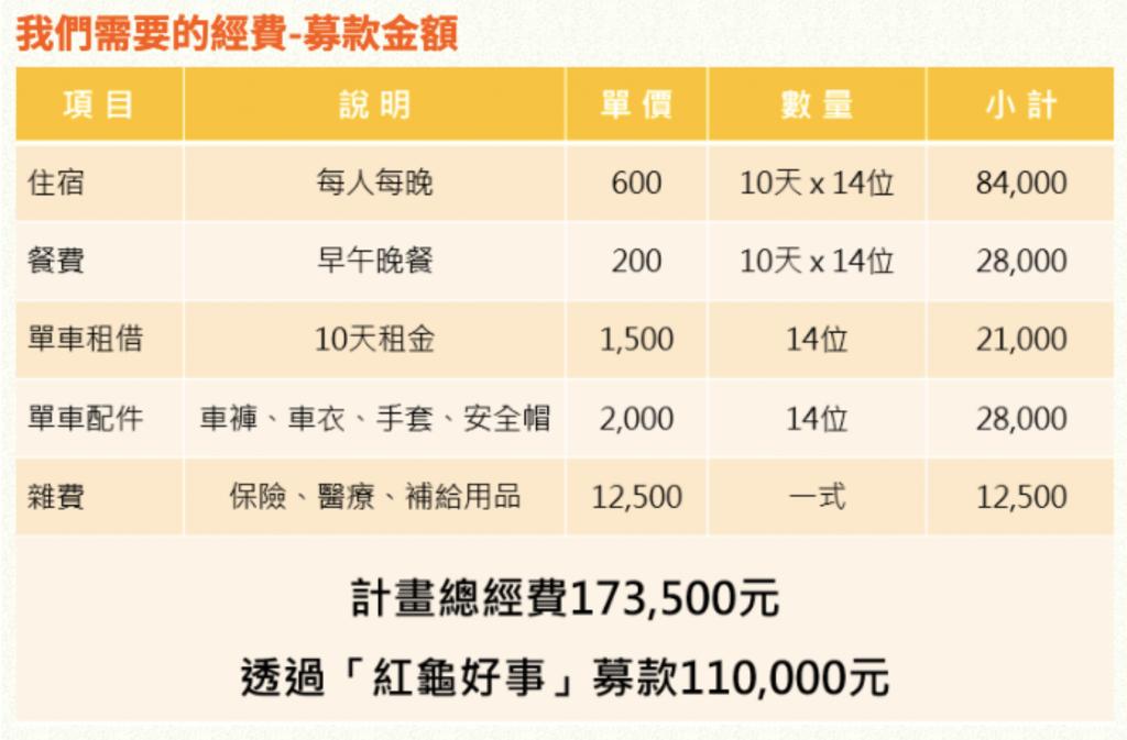 募資計畫經費運用表格呈現最清楚