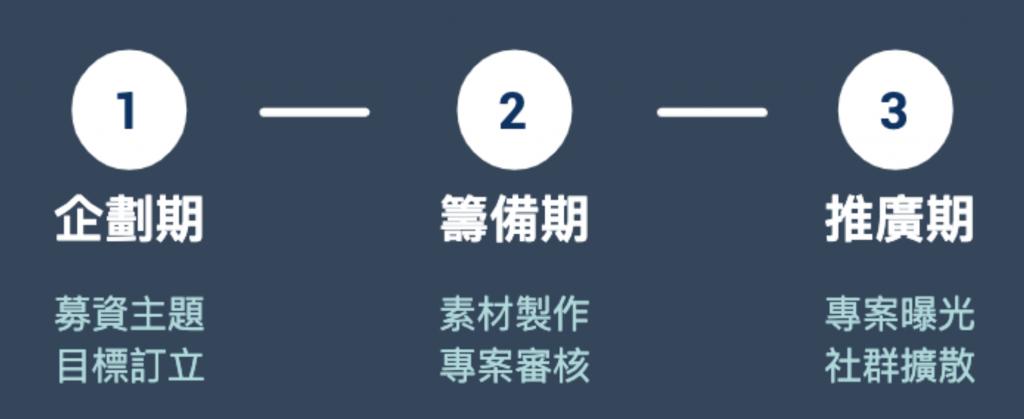 募資規劃三階段